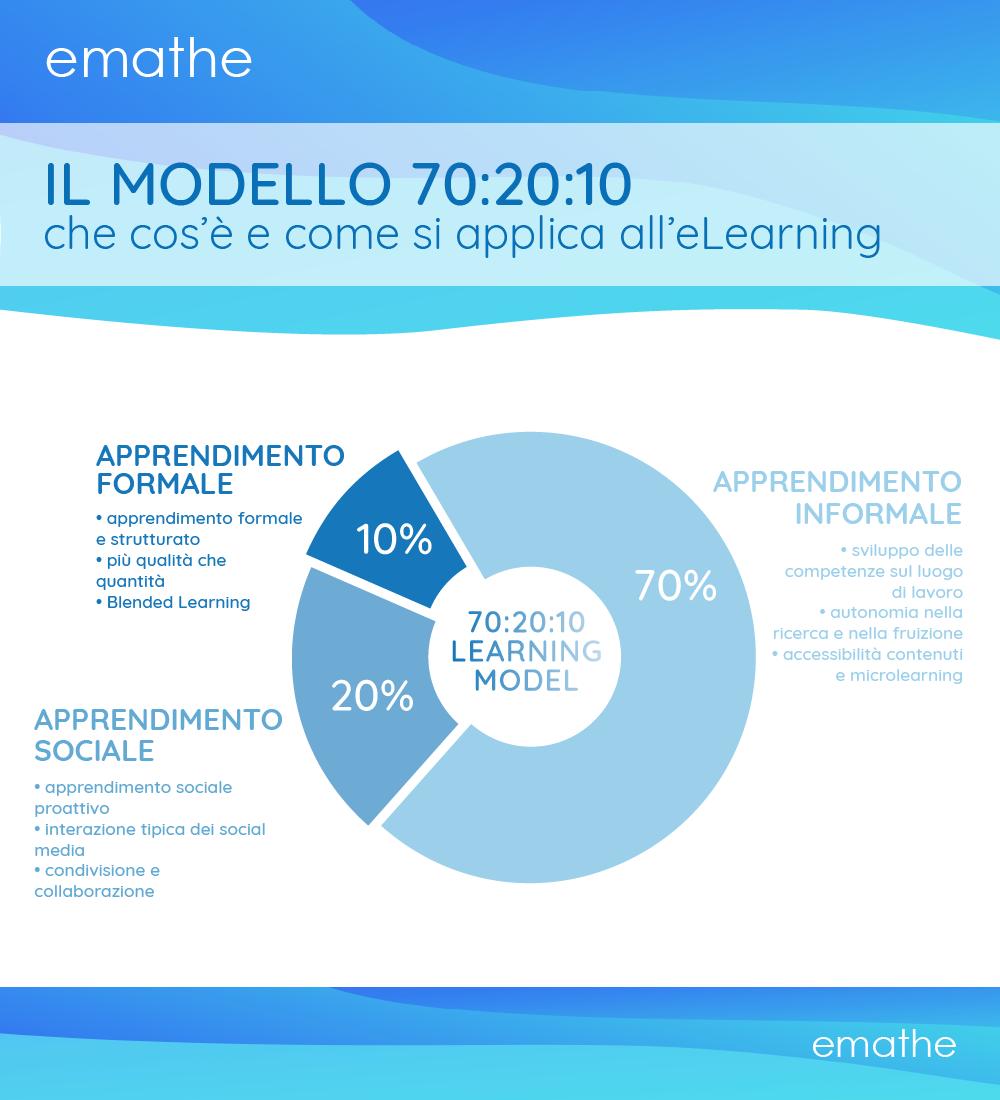 emathe - infografica: il modello 70:20:10 che cos'è e come si applica all'eLearning