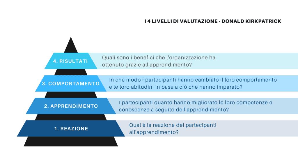 4 livelli di valutazione dell'apprendimento secondo il modello di Kirkpatrick