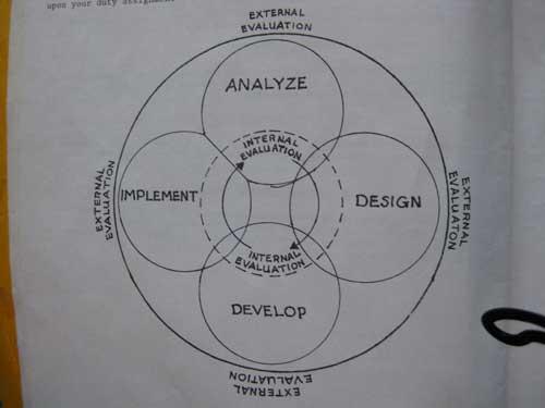ADDIE: modello di apprendimento dinamico proposto dalla U.S. Army, 1984