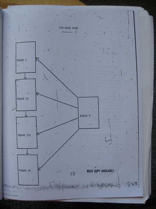 ADDIE: modello di apprendimento rivisitato da Russell Watson, 1981