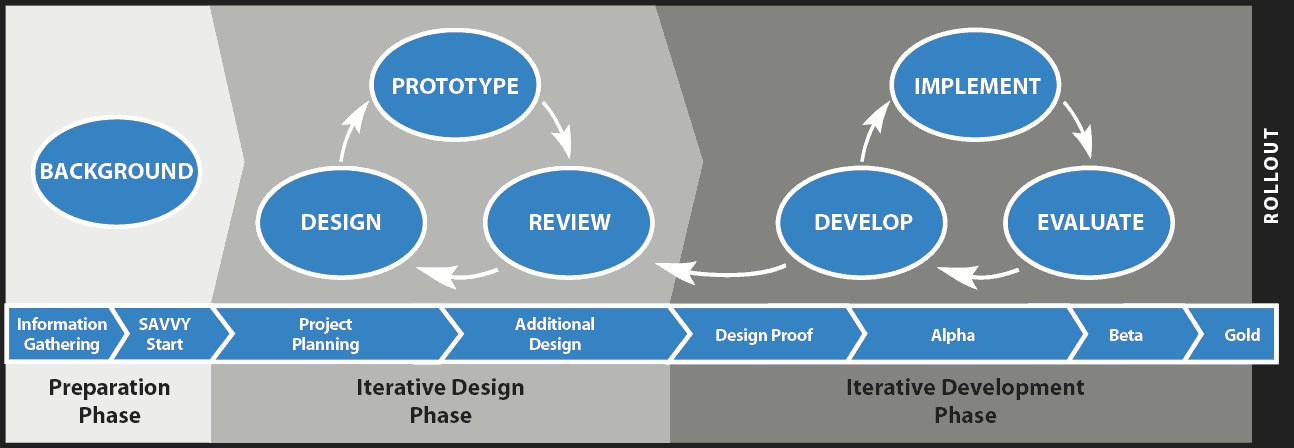 Schema metodologia SAM2